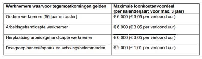 loonkostenvoordeel_hetsalariskantoor